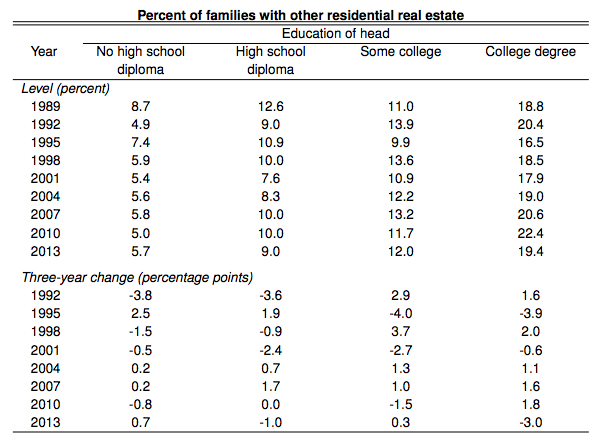 fed-percent-families-with-other-residential-real-estate-by-education-data