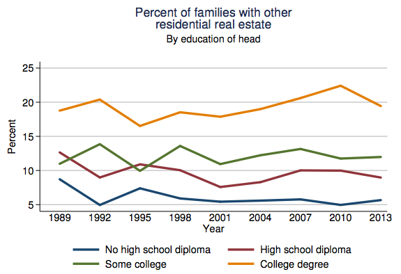 fed-percent-families-with-other-residential-real-estate-by-education