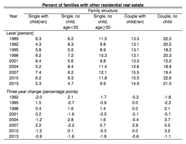 fed-percent-families-with-other-residential-real-estate-by-family-structure-data