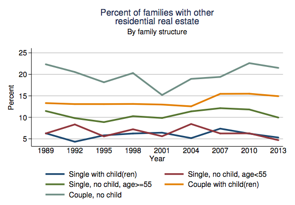 fed-percent-families-with-other-residential-real-estate-by-family-structure