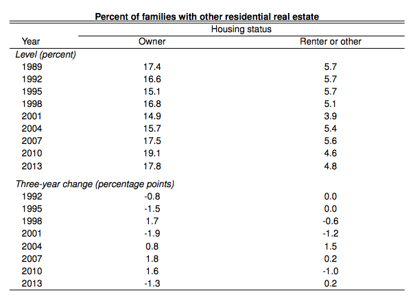 fed-percent-families-with-other-residential-real-estate-by-housing-status-data