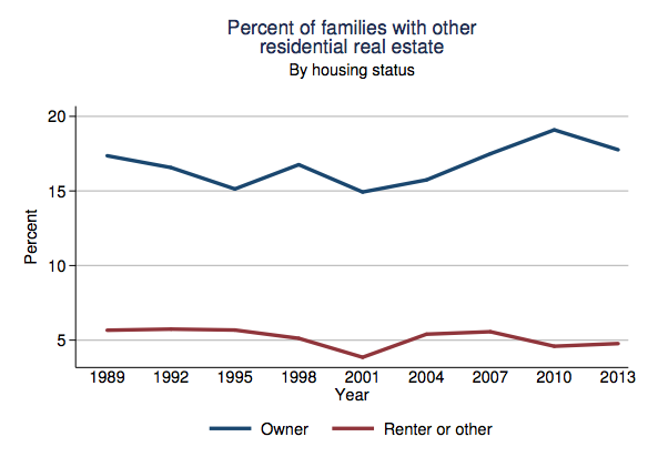 fed-percent-families-with-other-residential-real-estate-by-housing-status