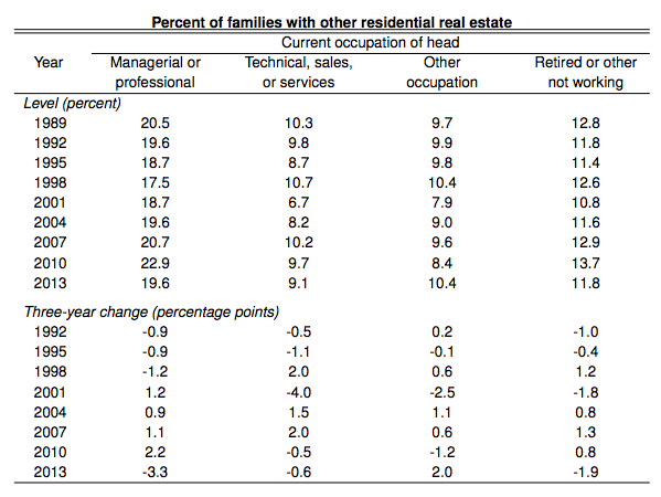 fed-percent-families-with-other-residential-real-estate-by-occupation-data