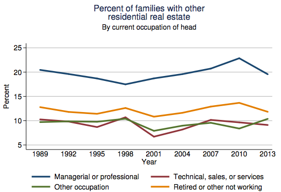 fed-percent-families-with-other-residential-real-estate-by-occupation