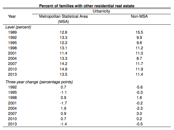 fed-percent-families-with-other-residential-real-estate-by-urbanicity-data