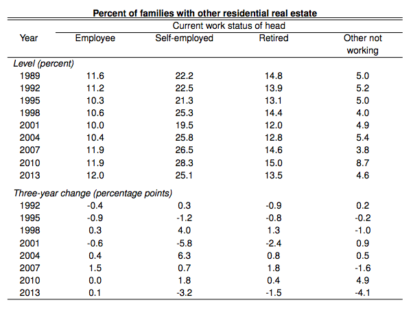 fed-percent-families-with-other-residential-real-estate-by-work-status-data