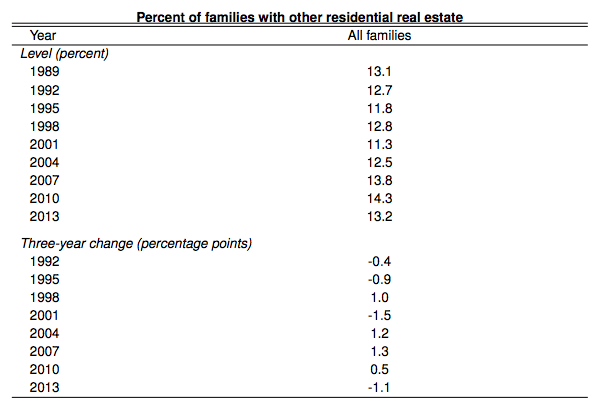 fed-percent-families-with-other-residential-real-estate-data