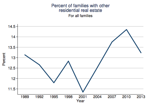 fed-percent-families-with-other-residential-real-estate