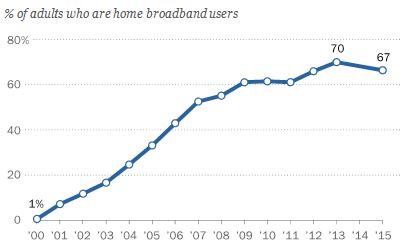 pew-home-broadband-users-2000-2015