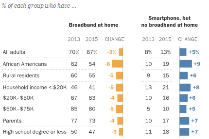 pew-smartphones-replacing-broadband-2013-2015