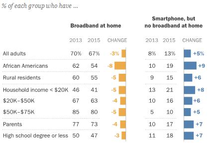 pew-smartphones-replacing-broadband-2013-2015
