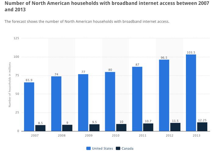 statista-american-households-with-broadband-2007-2013