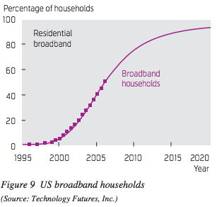 tfi-broadband-subscriptions-forecast-2009-update
