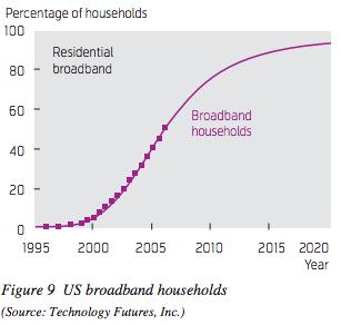tfi-broadband-subscriptions-forecast-2009-update