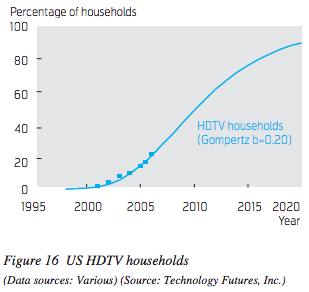 tfi-hdtv-households-2009-update