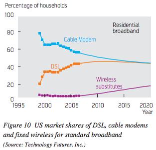 tfi-residential-broadband-wireless-subs-2009-update