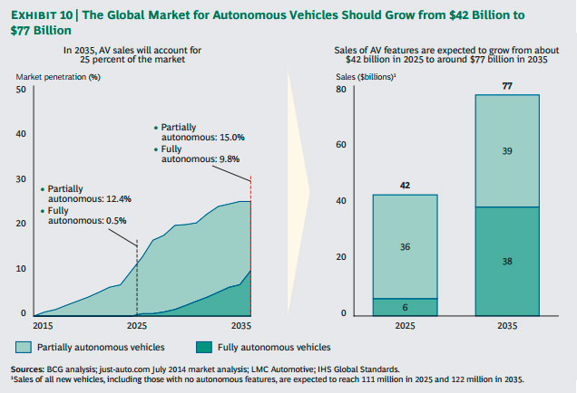 BCG-autonomous-vehicle-global-market-penetration-2015-2035