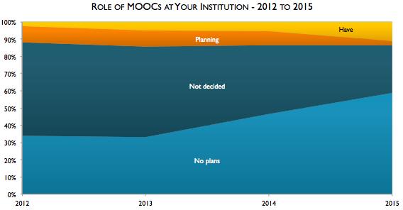 Babsen-MOOCs-2012-2015