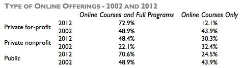 Babsen-pcnt-postsecondaries-offering-online-courses-2002v2012