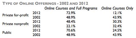 Babsen-pcnt-postsecondaries-offering-online-courses-2002v2012