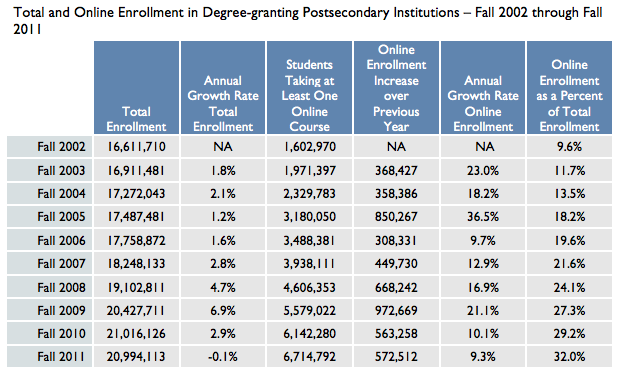 Babsen-total-and-online-postsecondary-enrollment-2002-2011-data