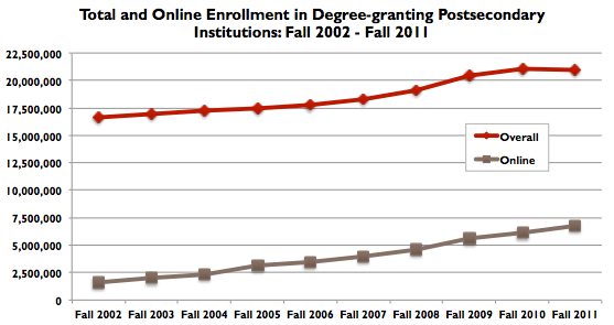 Babsen-total-and-online-postsecondary-enrollment-2002-2011-graph