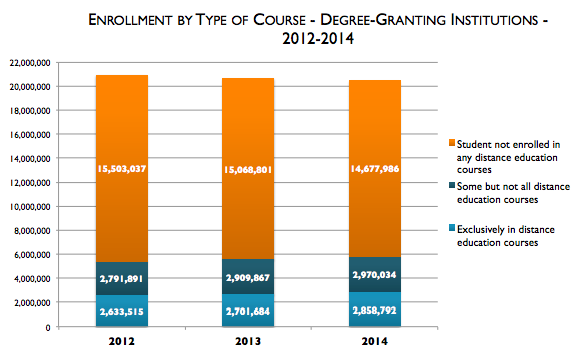 Babsen-total-and-online-postsecondary-enrollment-2012-2014-chart