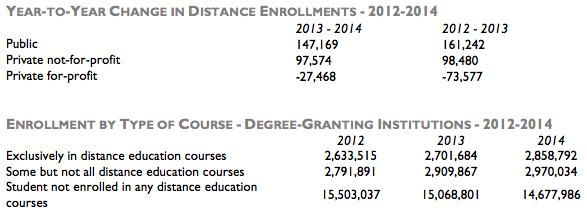 Babsen-total-and-online-postsecondary-enrollment-2012-2014-data