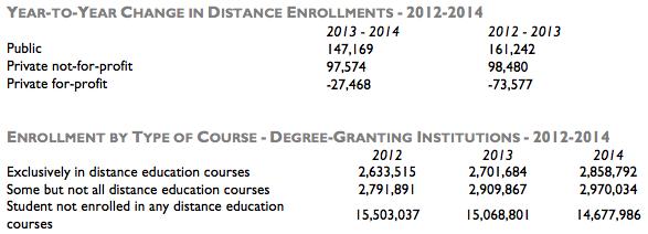 Babsen-total-and-online-postsecondary-enrollment-2012-2014-data