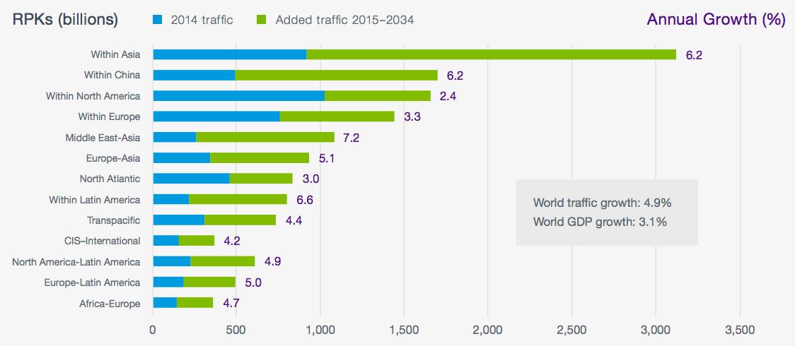 Boeing-air-traffic-growth-RPKs-2014-2034