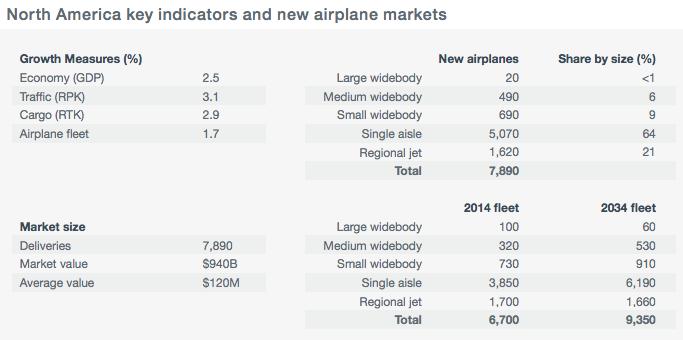 Boeing-traffic-fleet-growth-2014-2034