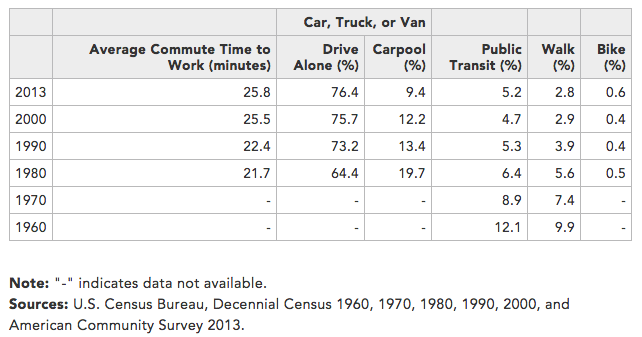 Census-commute-time-1980-2013