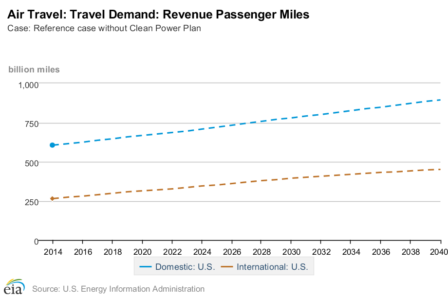 EIA-air-travel-demand-rev-passenger-miles-2014-2040