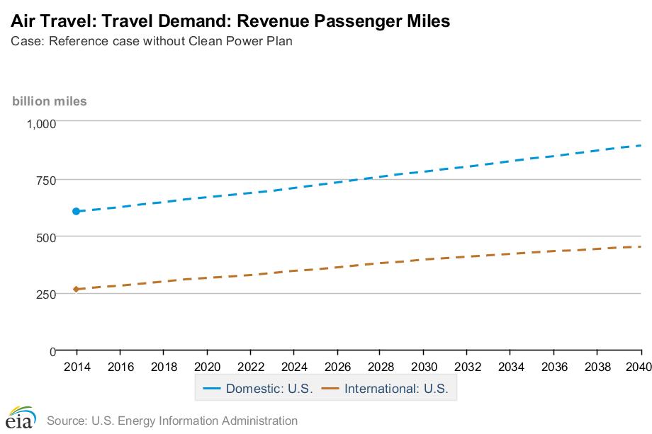 EIA-air-travel-demand-rev-passenger-miles-2014-2040