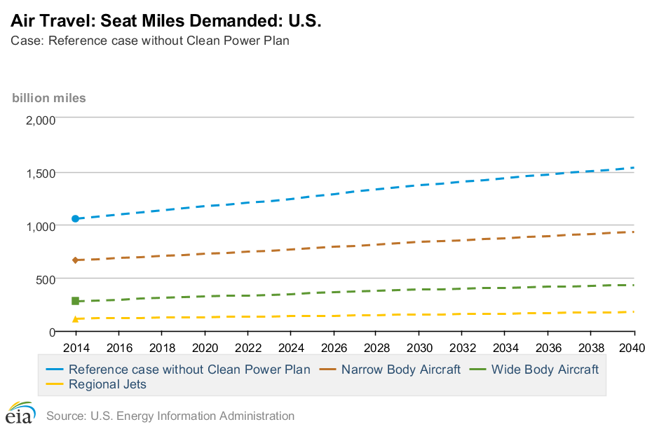 EIA-air-travel-seat-miles-demand-by-plane-size-2014-2040