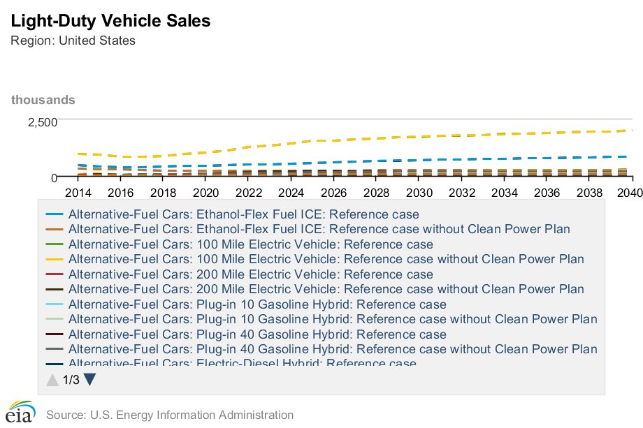 EIA-alternative-fuel-cars-sales-2014-2040