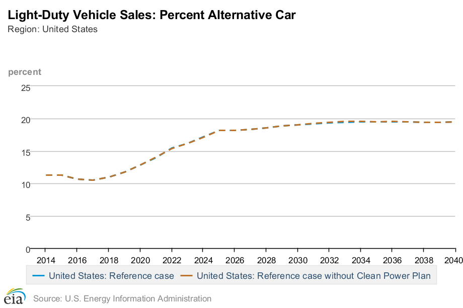 EIA-pcnt-alternative-car-sales-2014-2040