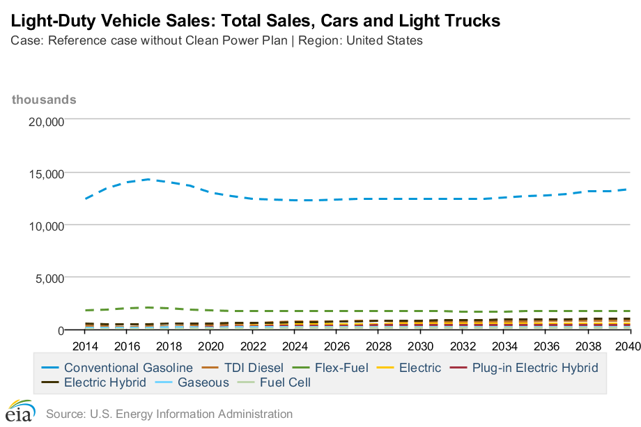EIA-total-vehicle-sales-by-fuel-type-2014-2040