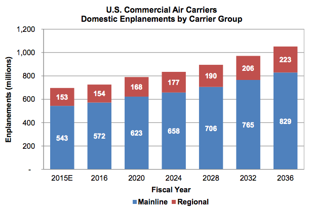 FAA-US-commercial-air-passengers-2015-2036