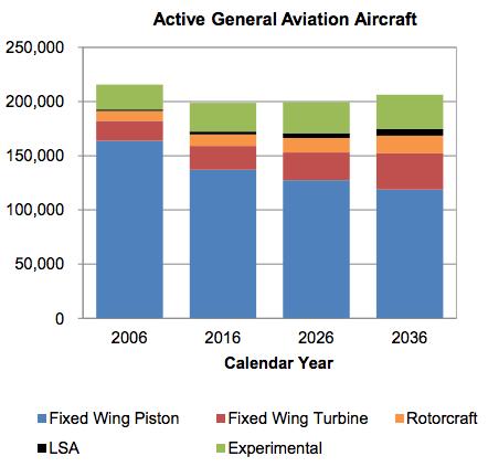 FAA-active-general-aircraft-2006-2036