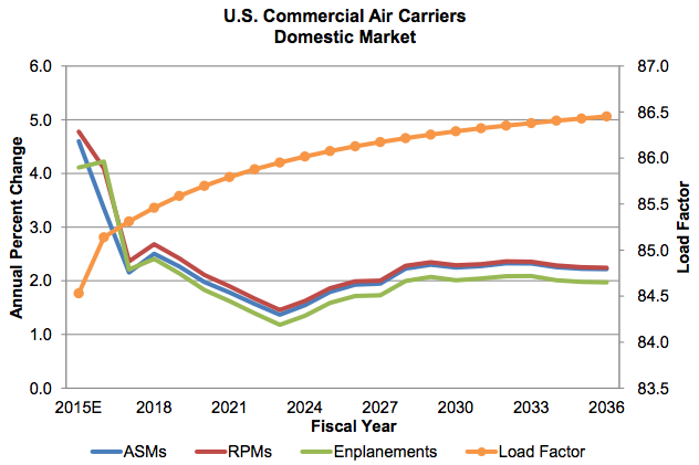 FAA-commercial-air-carriers-general-2015-2036