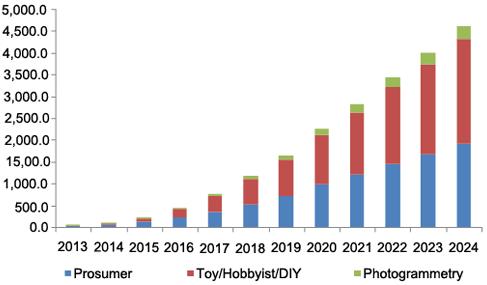 GVR-consumer-drone-market-2013-2024