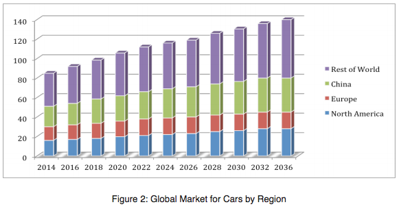 Jiang-car-sales-by-region-2014-2036