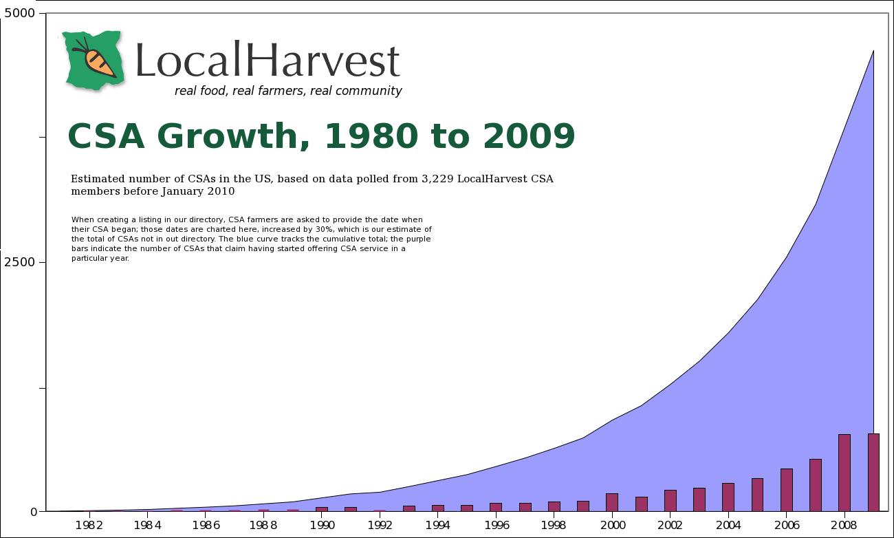LocalHarvest-csa-growth-1980-2010