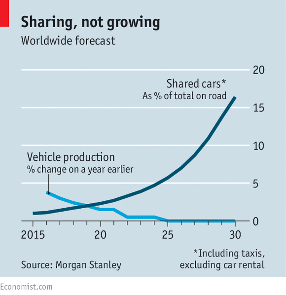 morganstanley-car-production-vs-sharing