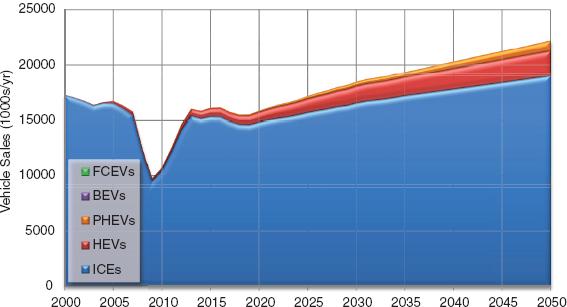 NAP-BAU-LDVs-2000-2050