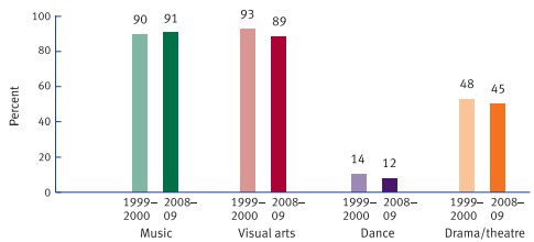 NCES-arts-education-elementary-1999v2009