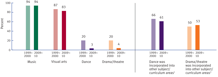NCES-arts-education-secondary-1999v2009