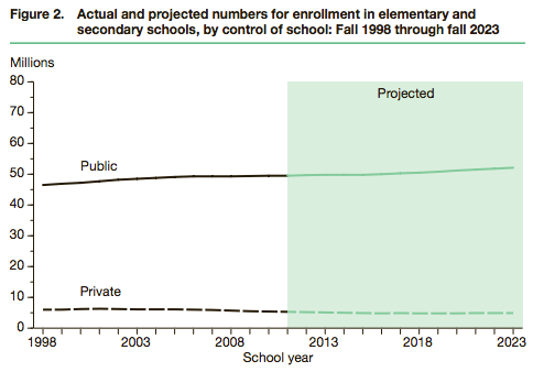 NCES-elementary-secondary-enrollment-by-school-type-1998-2023