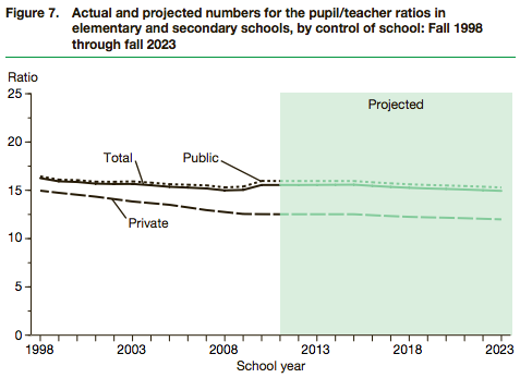NCES-elementary-secondary-pupil-teacher-ratios-by-school-type-1998-2023